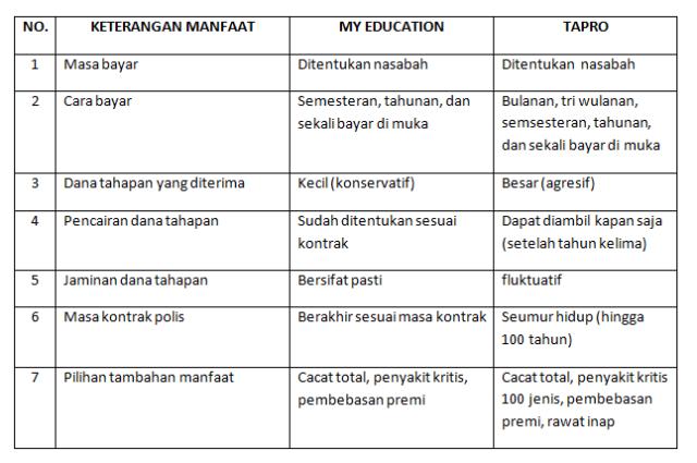 tabel manfaat asuransi