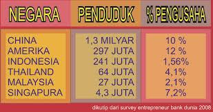 Jumlah Pengusaha Indonesia